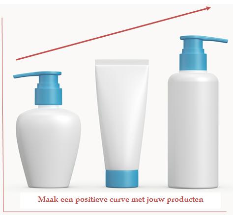 positieve productcurve